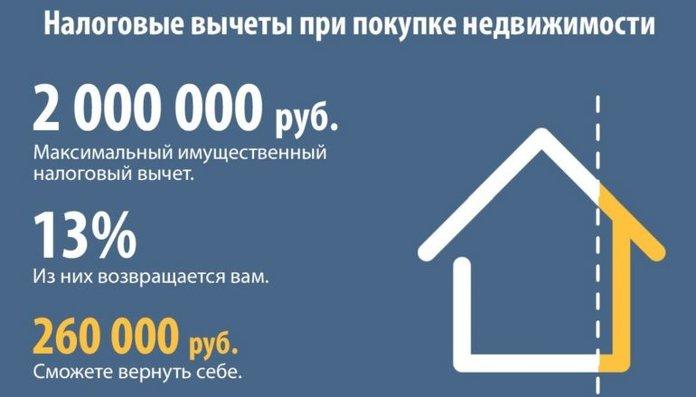 Налоговый вычет на недвижимость