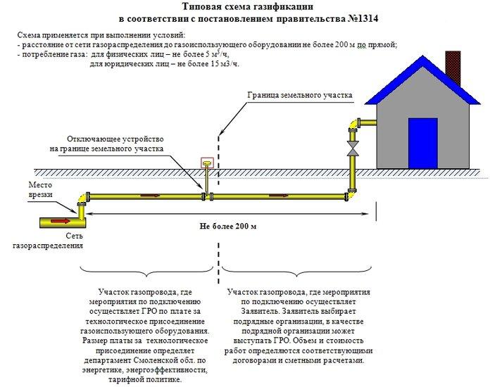 Схема подключения газа