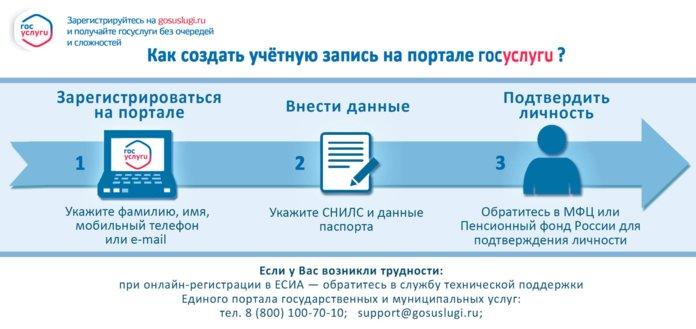 Внесение дополнительных сведений при регистрации на Госуслугах