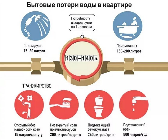 Расчет водоотведения при отсутствии счетчика